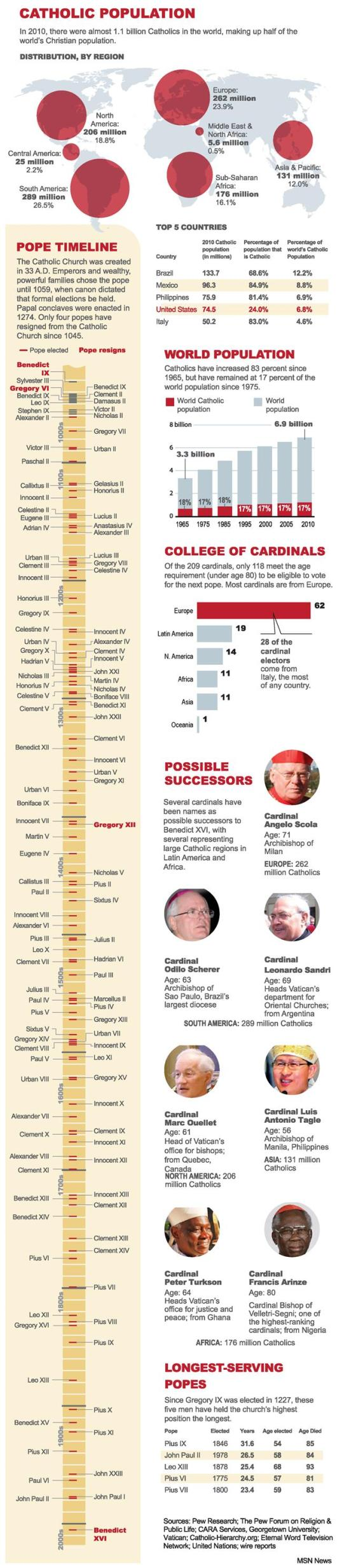 Where Will the Next Pope Come From Infographic Catholic